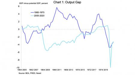 GDP Output Gap chart