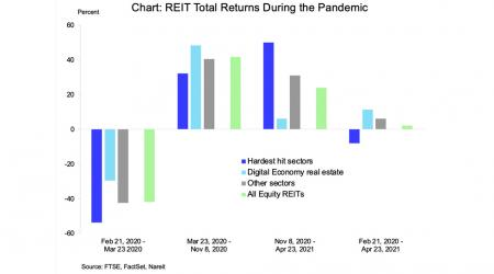 REIT Stocks Return to Pre-Pandemic High chart