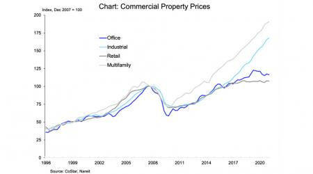 Commercial Prices chart