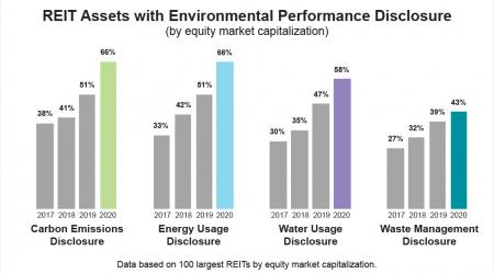 REIT assets with environmental performance disclosure
